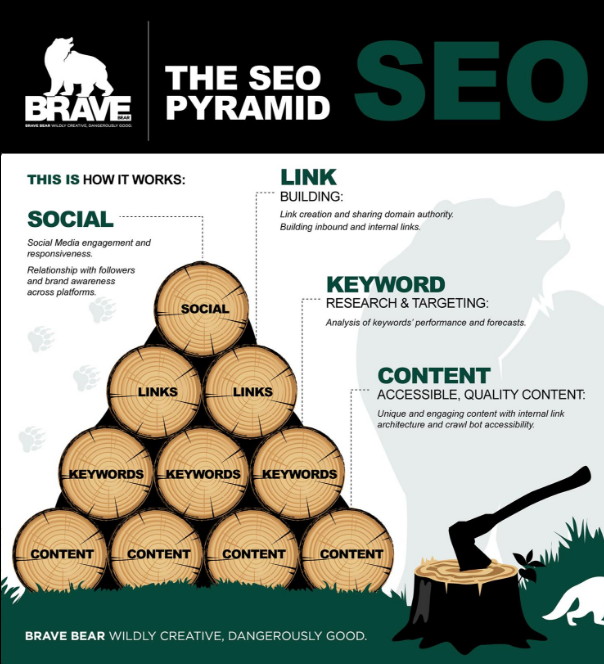 SEO requirements. Search Engine Optimisation processes.